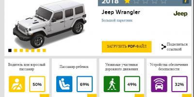 Новый Jeep Wrangler провалил европейские тесты