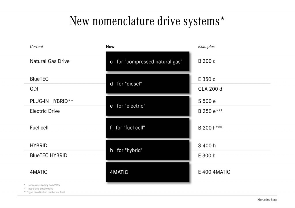 Mercedes-Benz-drive-systems-nomenclature-1024x723