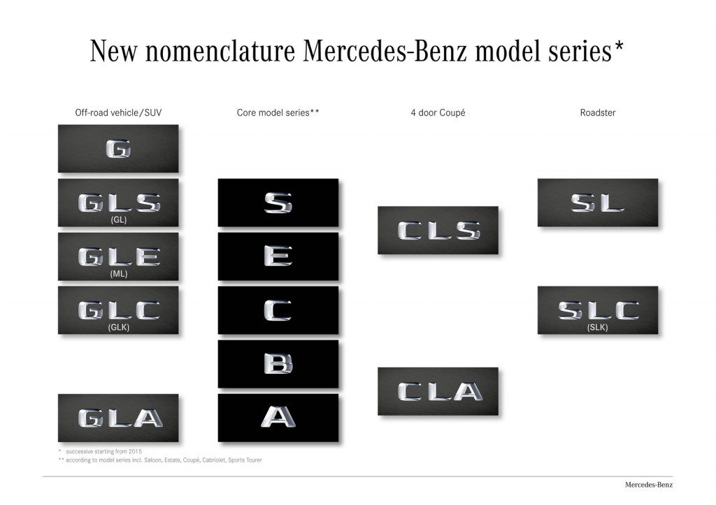Mercedes-Benz-model-nomenclature-1024x723