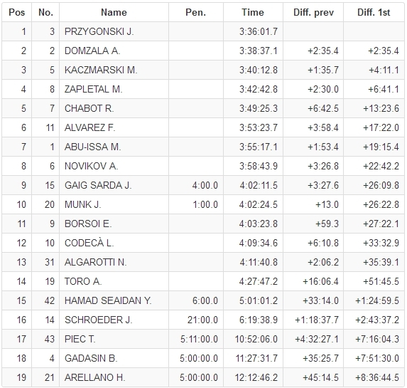 after ss4